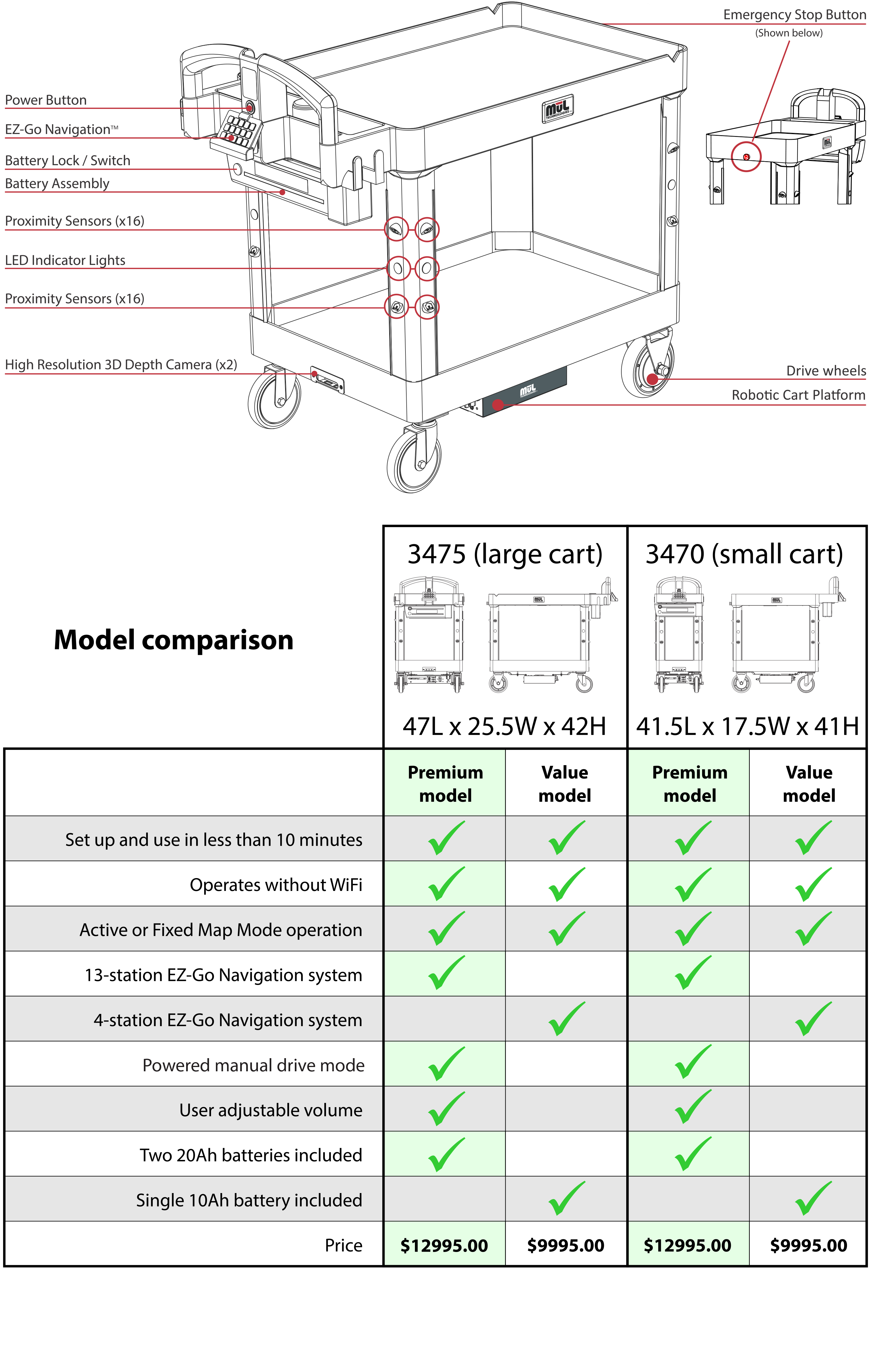 Feature overview & model comparison